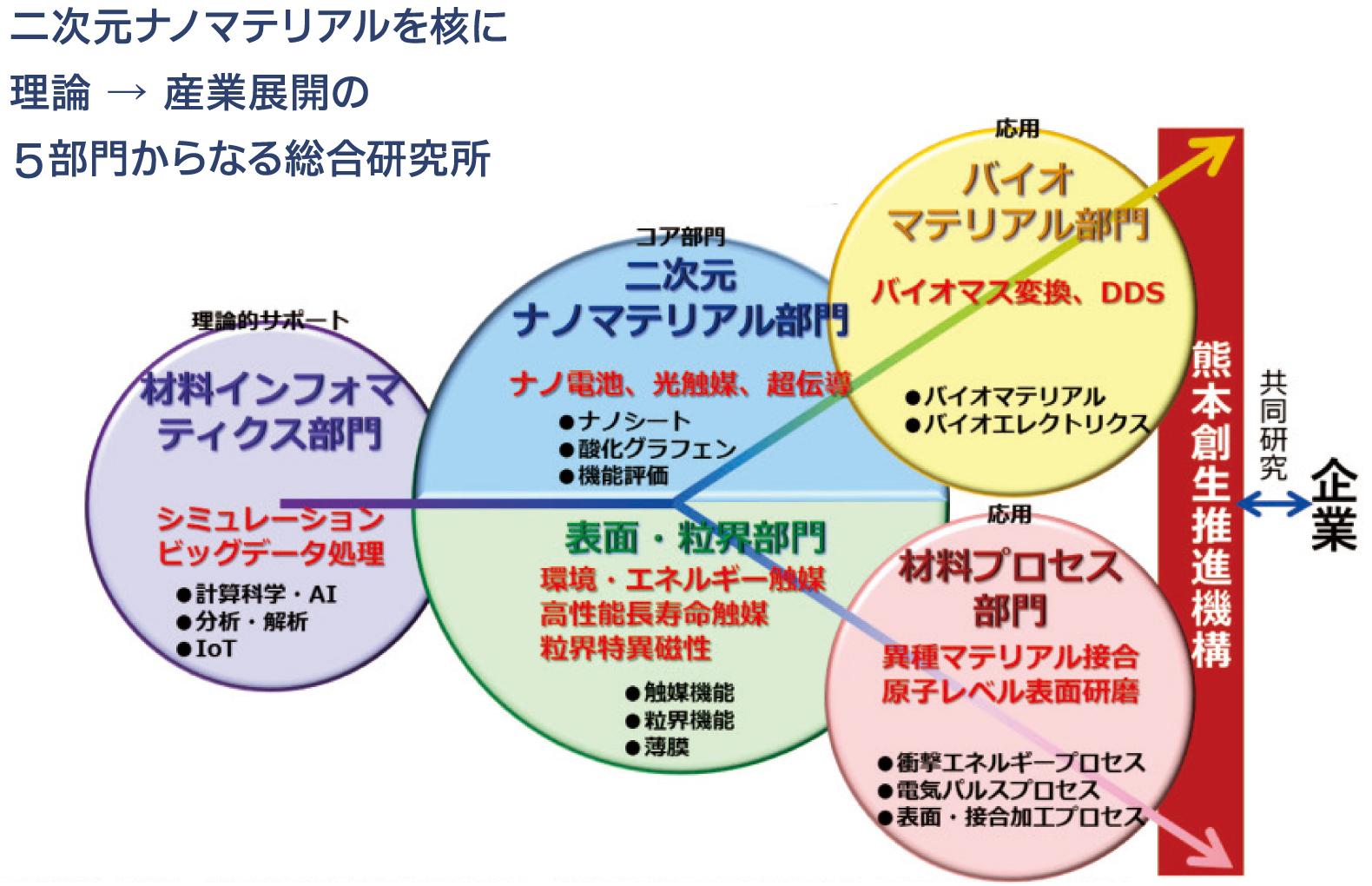 二次元ナノマテリアルを核に理論 → 産業展開の5部門からなる総合研究所